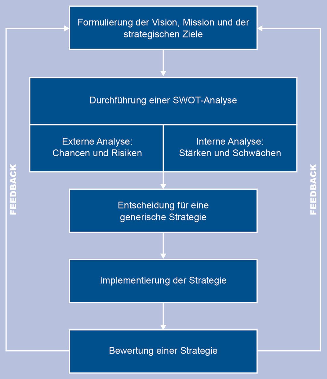 Strategie Und Geschaftsmodell Springerlink