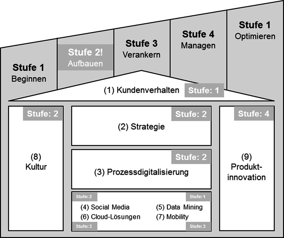 Digitale Transformation und Human Resource Management   SpringerLink