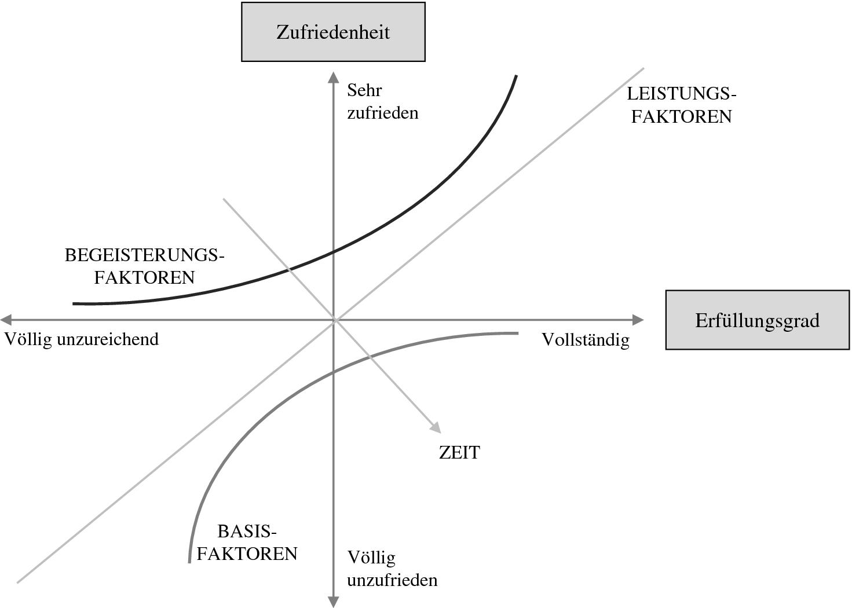 Allgemeine Grundlagen Des B2b Marketings Und Vertriebs