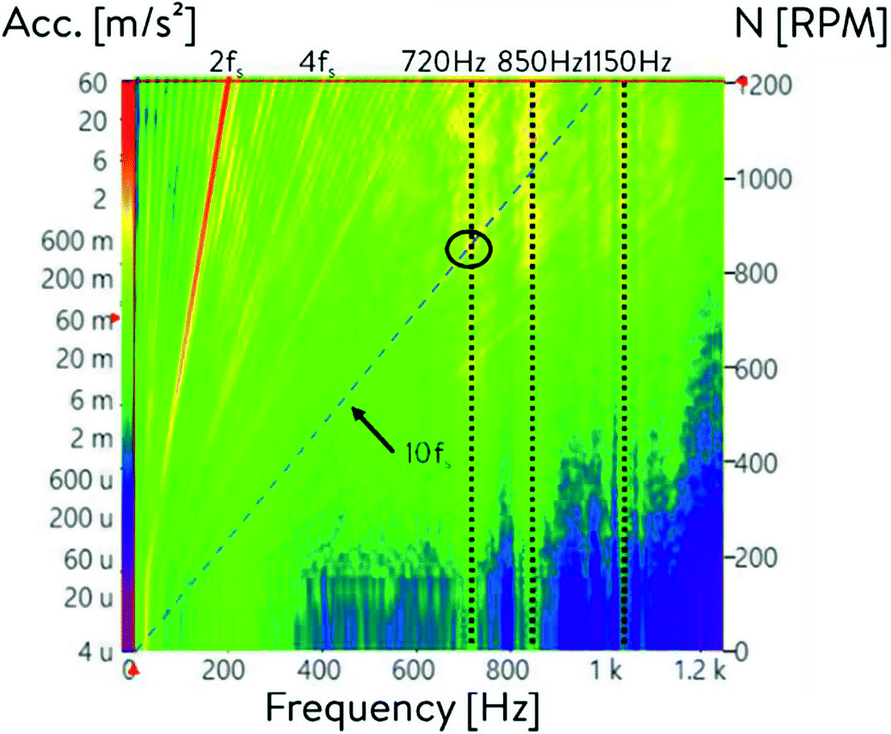 Advanced Nvh Measurement Data Processing Of Electric Motors Under Electromagnetic Excitations Springerlink