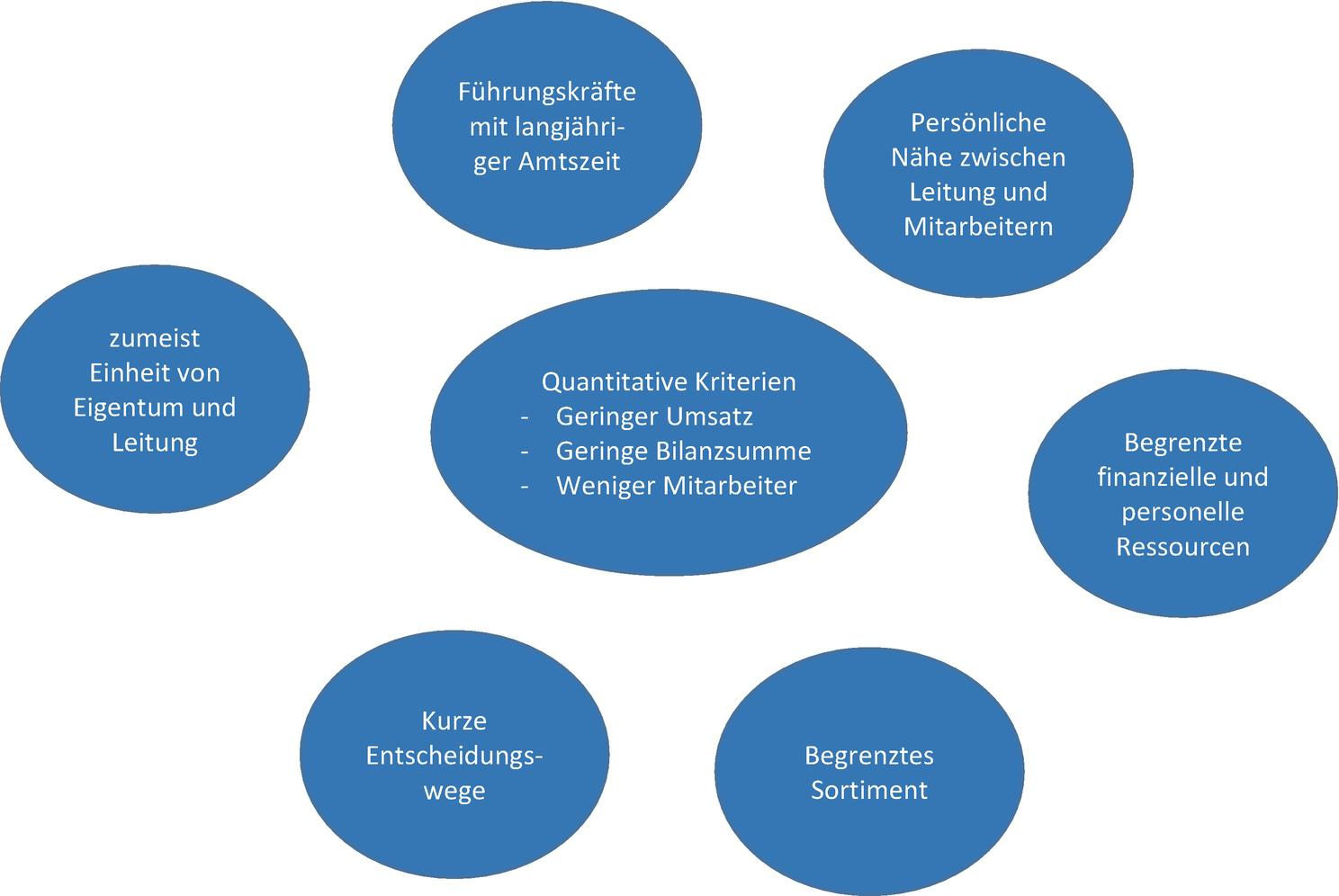 Kpis Fur Ein Corporate Governance Dashboard 9