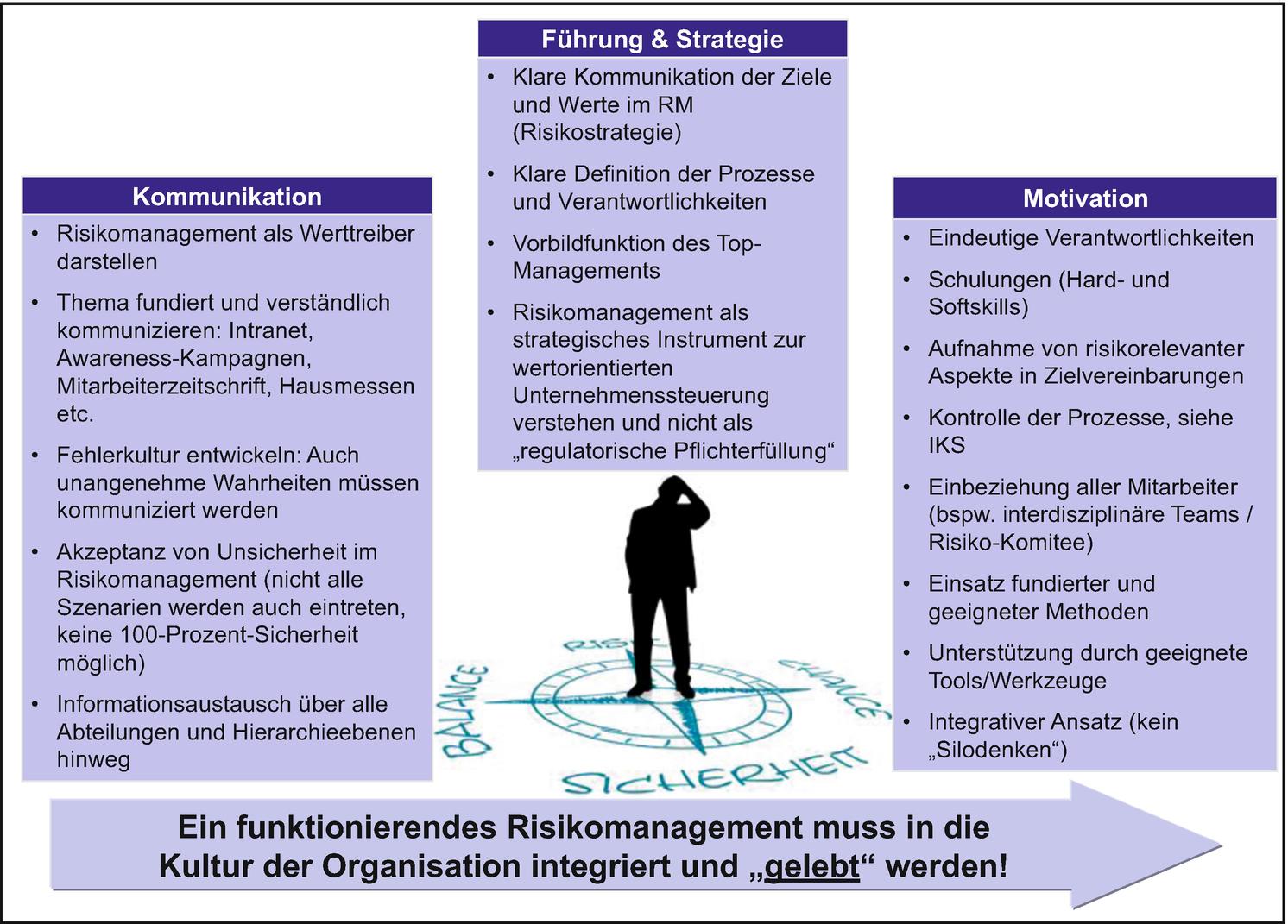Wert Und Risikoorientierte Unternehmensfuhrung Springerlink