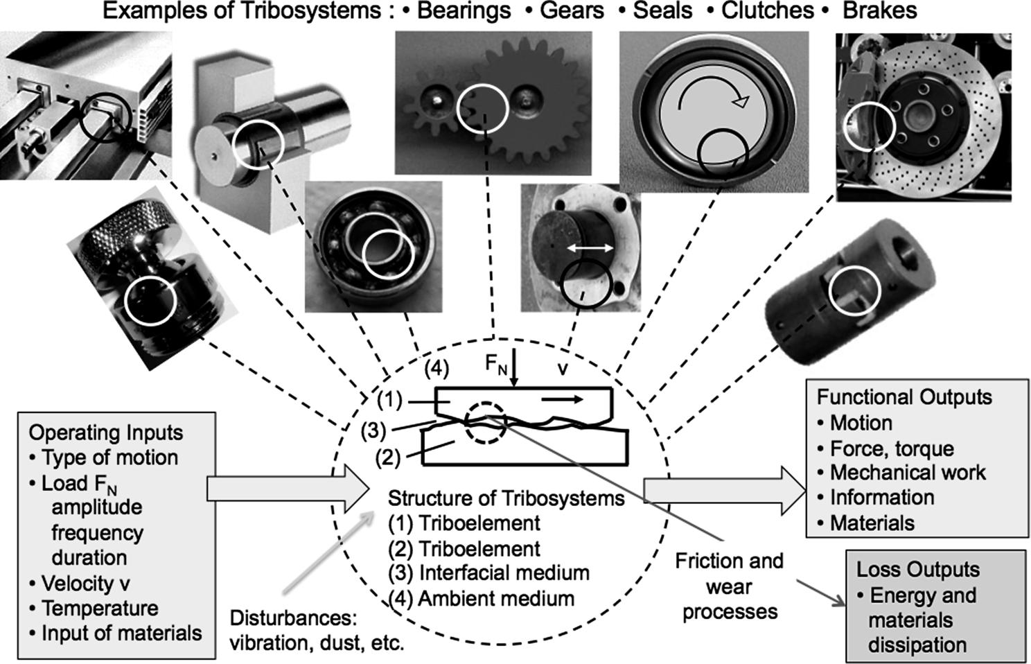 Machinery Diagnostics Fundamentals And Tribosystem Applications Springerlink