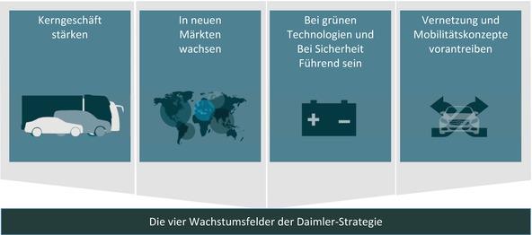 Strategie, Geschäftsmodell und Architektur in der heutigen Strategie ...