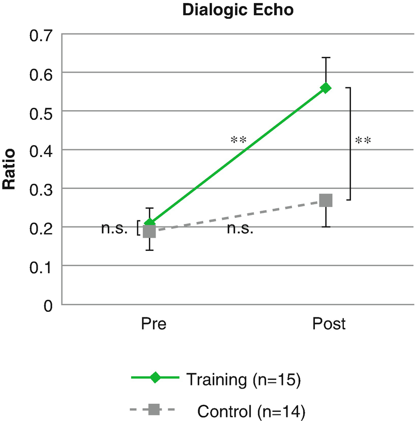Rehabilitation And Prognosis Of Disorders Of Hearing Development Springerlink
