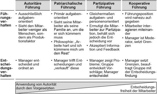 Personal und Führung | SpringerLink