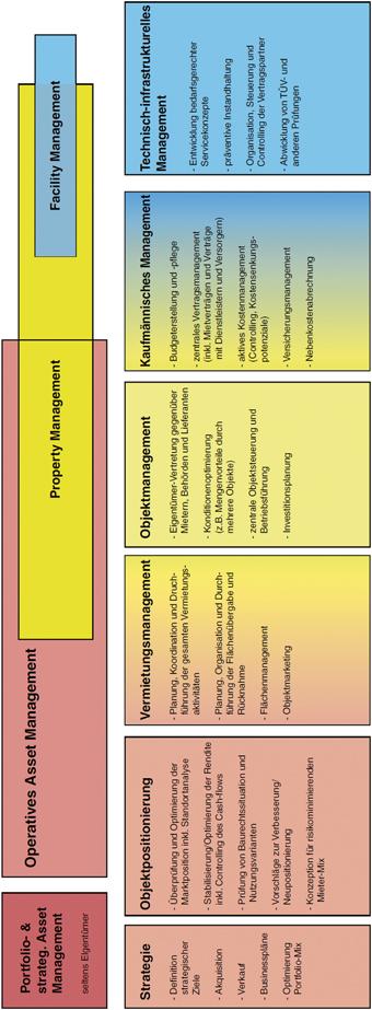 Lebenszyklus der Immobilie | SpringerLink