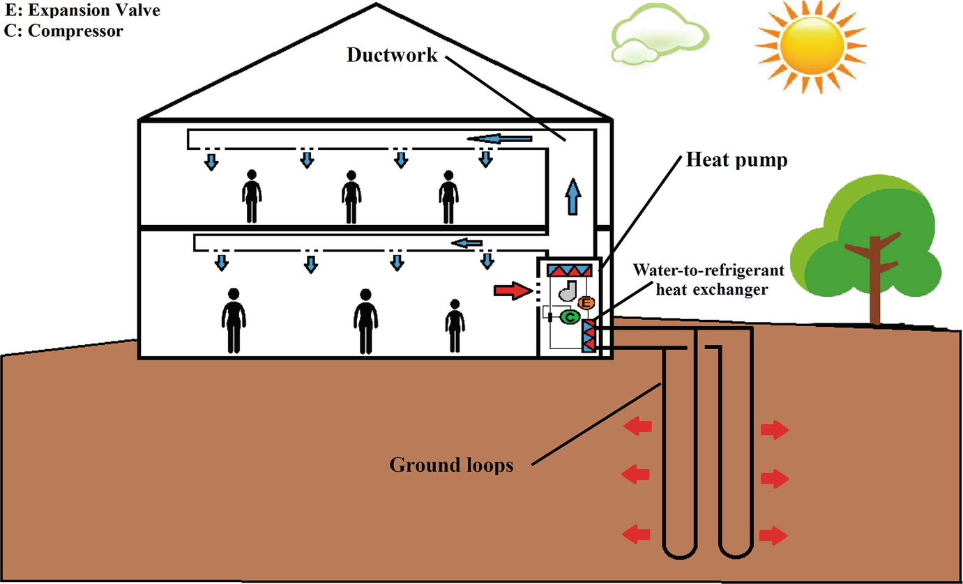 Ground Source Heat Pump Systems Springerlink Geothermal Wiring Diagram Open Image In New Window