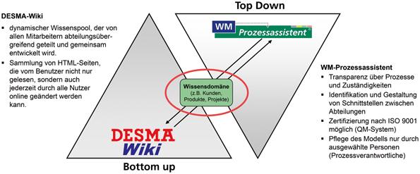 DESMA – Transparenz über Prozesse und Methoden | SpringerLink