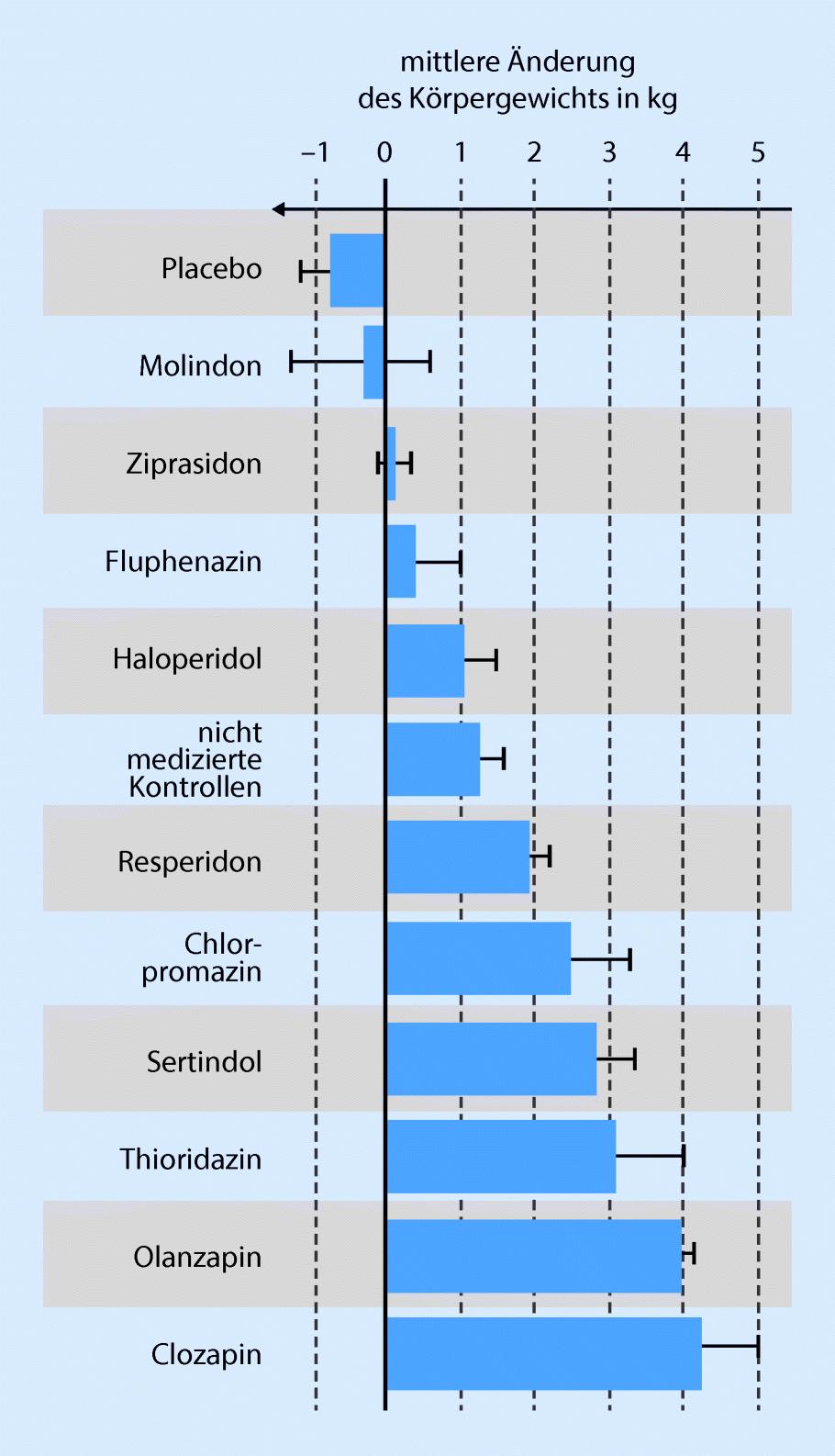 amineurin 10 mg gewichtszunahme