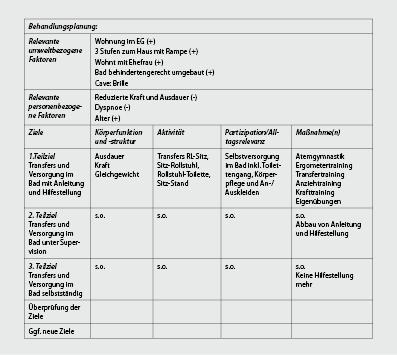 Physiotherapeutische Arbeitsfelder in der Geriatrie | SpringerLink