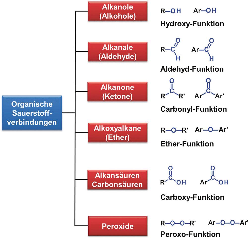 Organische Sauerstoffverbindungen Sauerstoff Erhöht Die