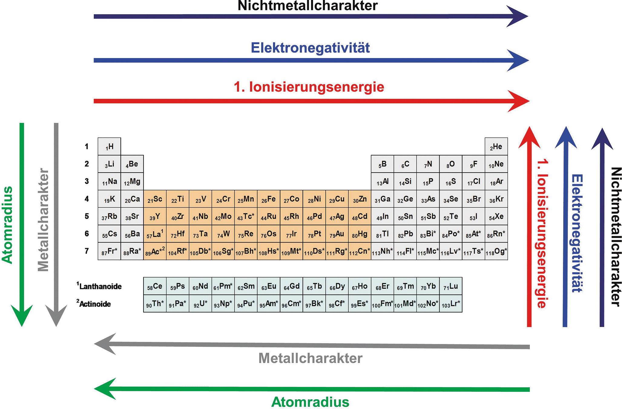 Ionisierungsenergie Im Pse