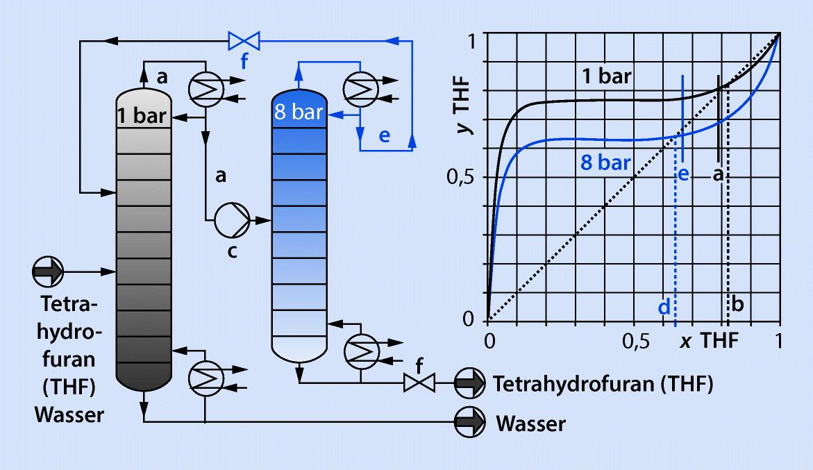 Thermische Trennverfahren I (Destillation und Rektifikation ...
