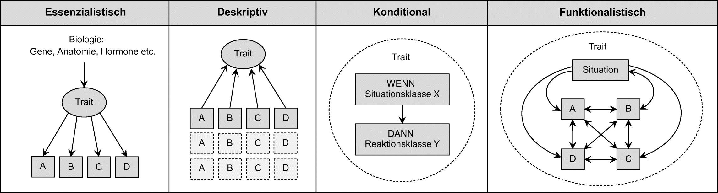 Dispositionales Paradigma | SpringerLink