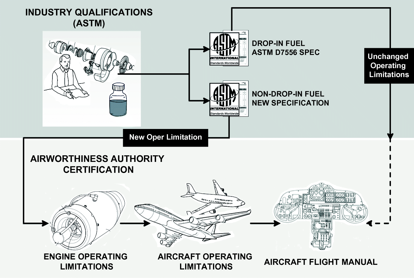 Aviation Biofuel Standards and Airworthiness Approval