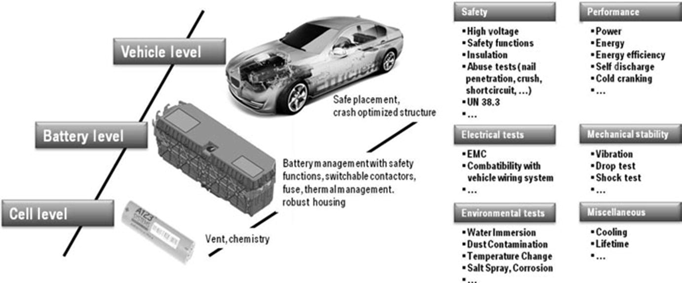 Car Fuse Box With Integrated Battery Requirements For Batteries Used In Electric Mobility Applications Open Image New Window