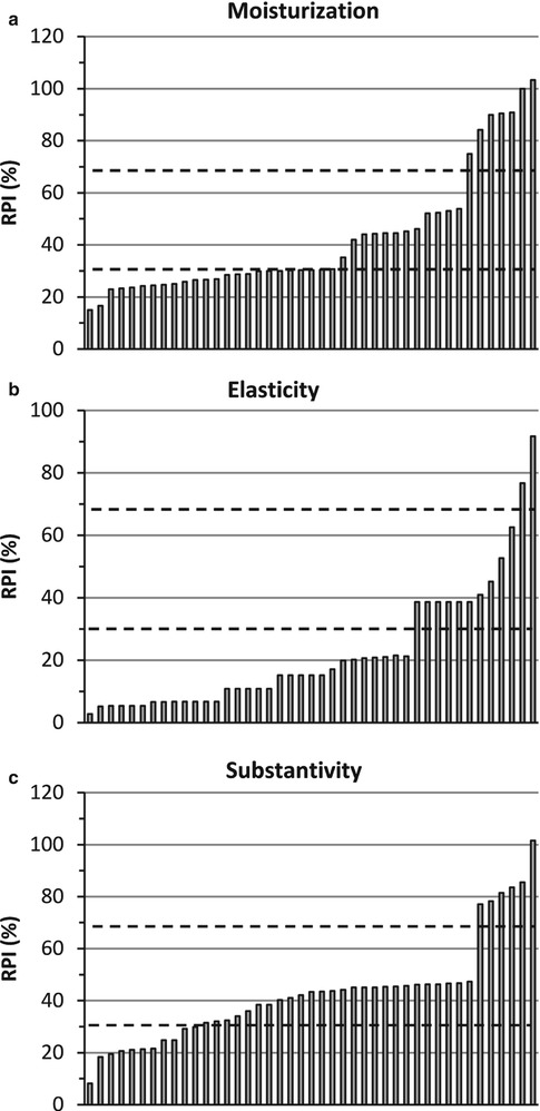 The Influence Of Emollients On Dermal And Transdermal Drug Delivery