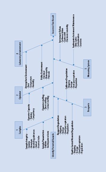 Sicherstellung der Qualität bei der POCT-Diagnostik durch ...