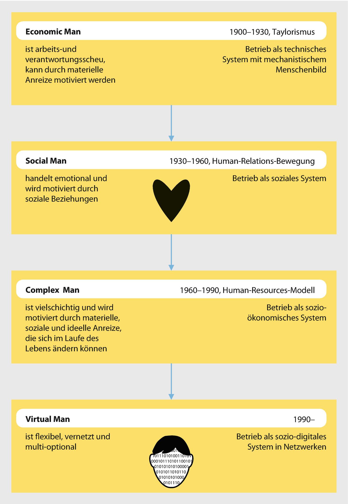 Zwischenmenschliche Kommunikation datiert