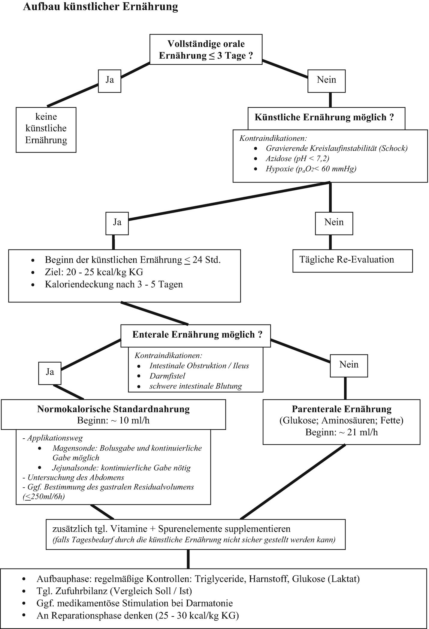Perenterale und enterale Ernährung   SpringerLink