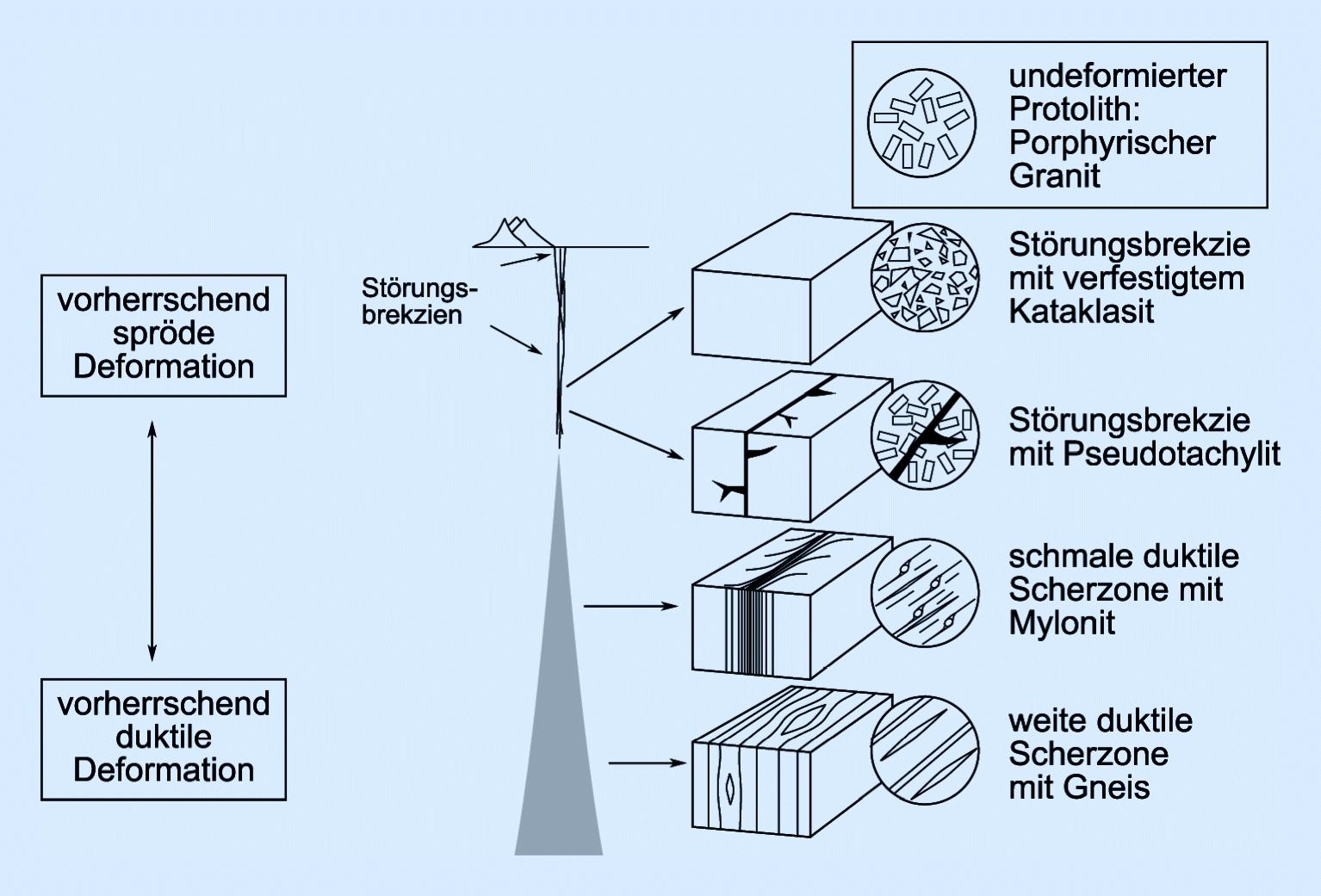 tektonik und beckenbildung springerlink. Black Bedroom Furniture Sets. Home Design Ideas