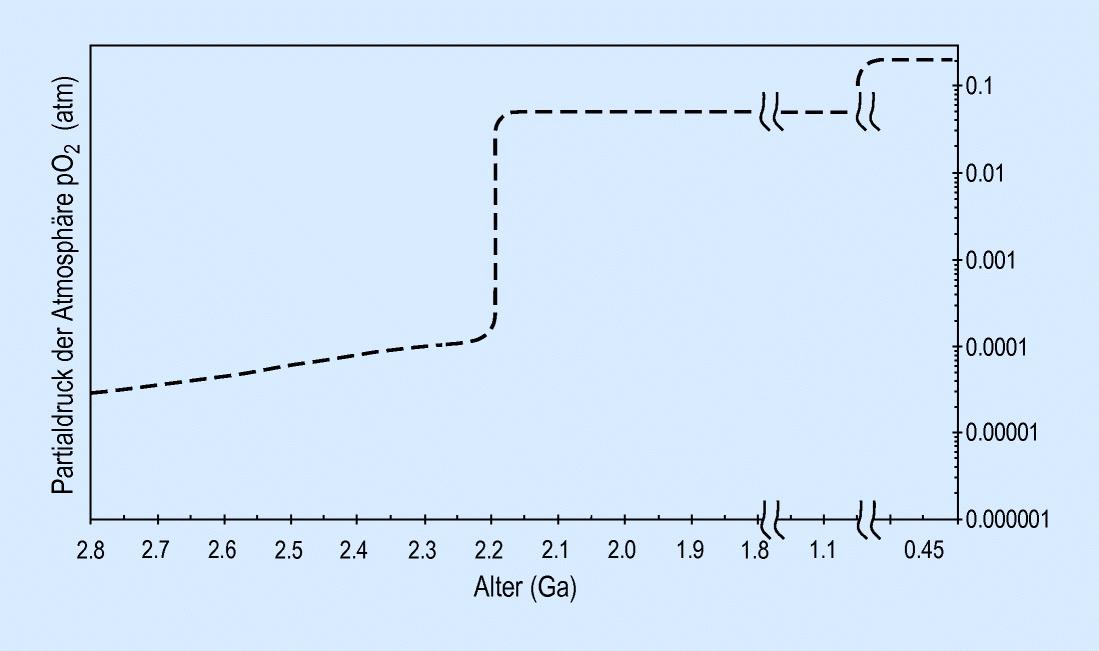 Akasta gneiss radiometrische Datierung