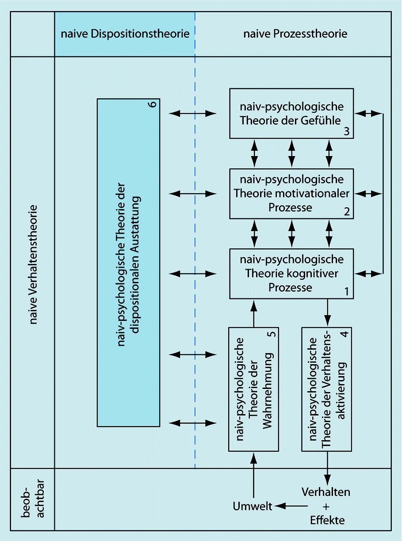 Abwehrmechanismen Freud Beispiele persönlichkeit in alltag, wissenschaft und praxis   springerlink