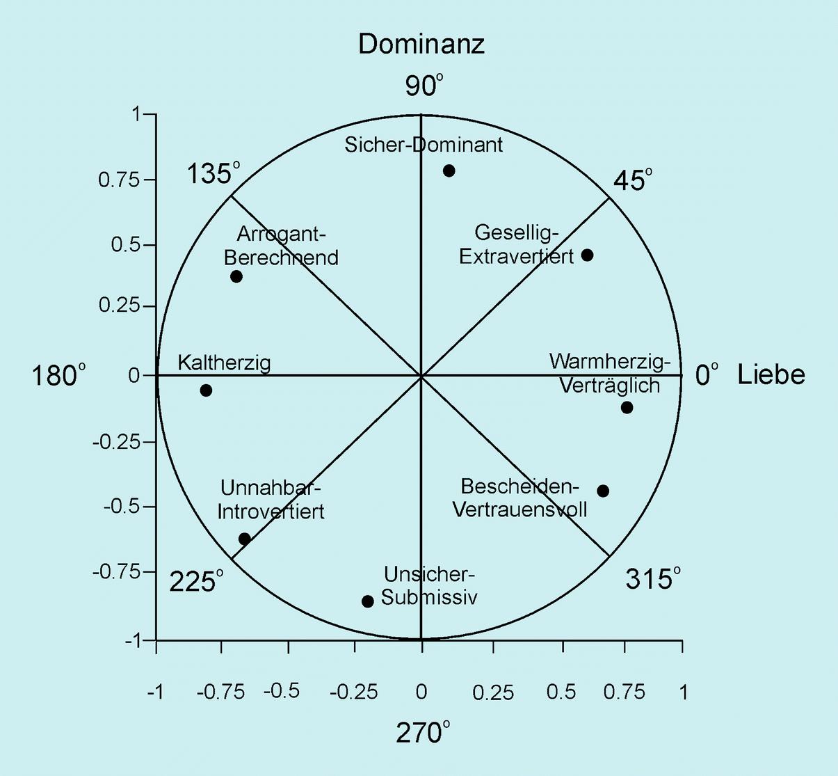 Five persönlichkeitstypen big Persönlichkeitstypen (Psychologie)