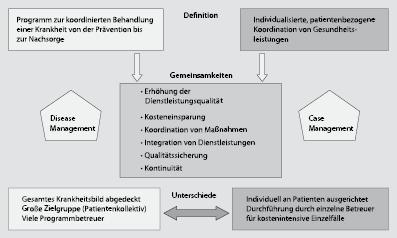 Leistungsmanagement | SpringerLink