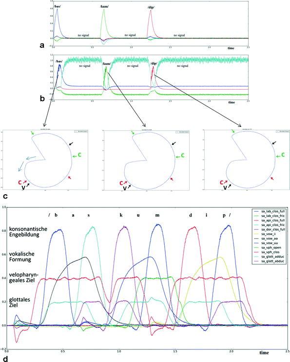 Das LS-Modell (Lexikon-Silbenspeicher-Modell) | SpringerLink
