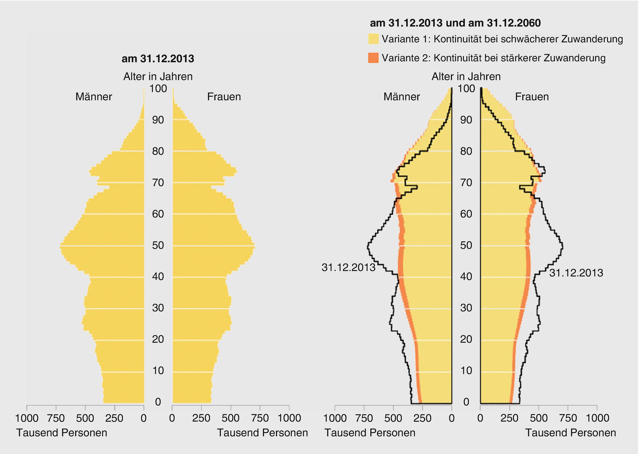 Alter leistungskurve mensch Das Alter