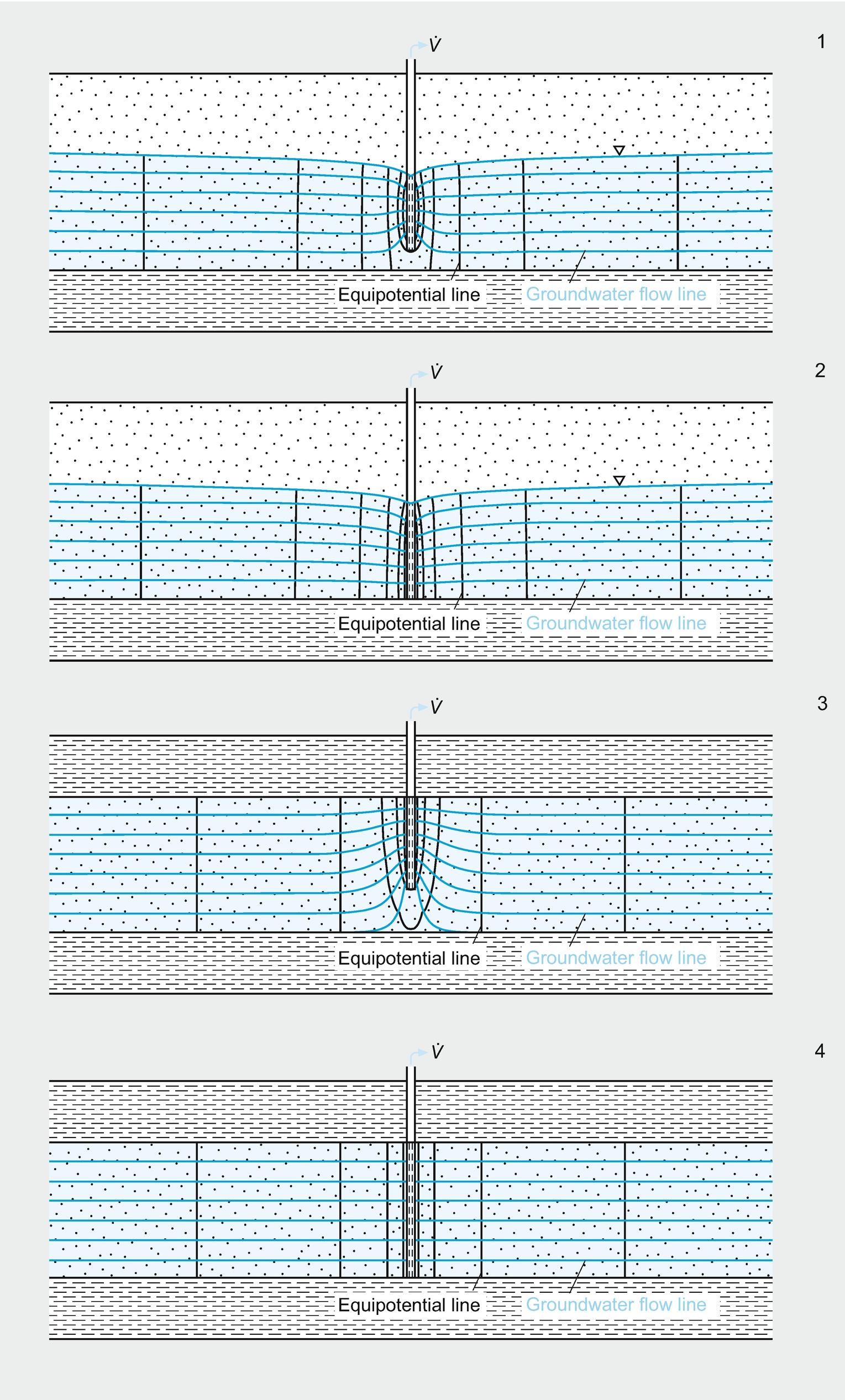 Geohydraulic Investigations | SpringerLink
