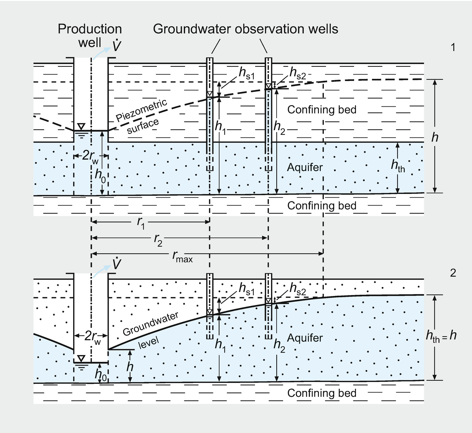 Geohydraulic Investigations | SpringerLink