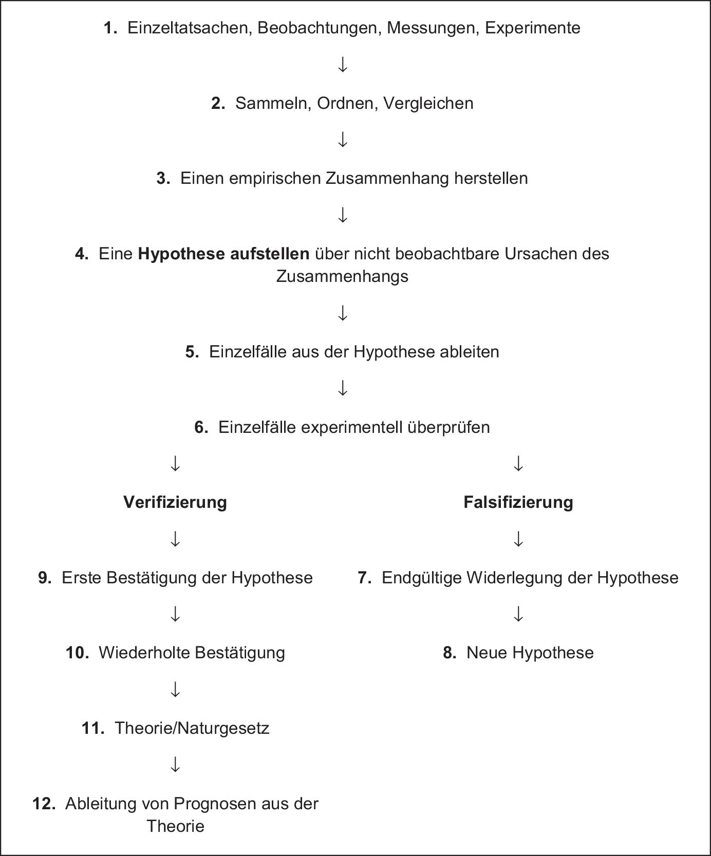Experimente | SpringerLink