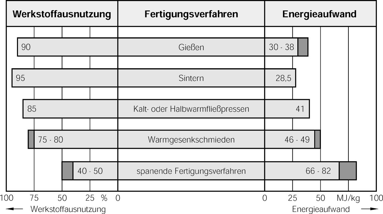 Einteilung der Fertigungsverfahren | Springer for Research ...
