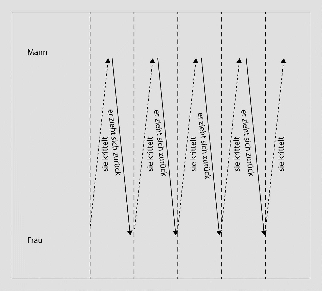Interpunktion intelligente was bedeutet So deaktivieren
