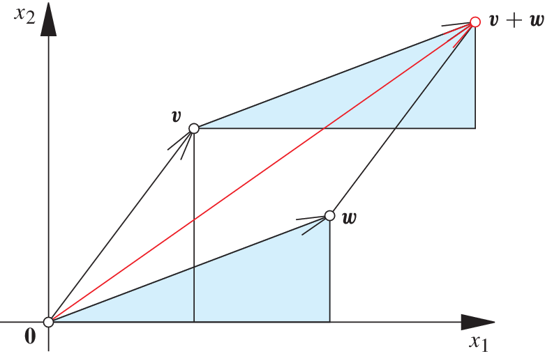 Vektorräume – Schauplätze der linearen Algebra   SpringerLink