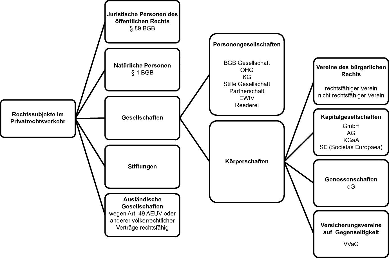 20 Grundlagen des Handelns im Rechtsverkehr Rechtssubjekte ...