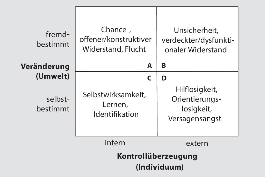 Veränderungen gestalten   SpringerLink