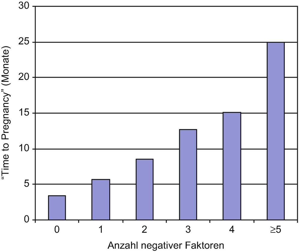 Anzahl samenergüsse nach vasektomie