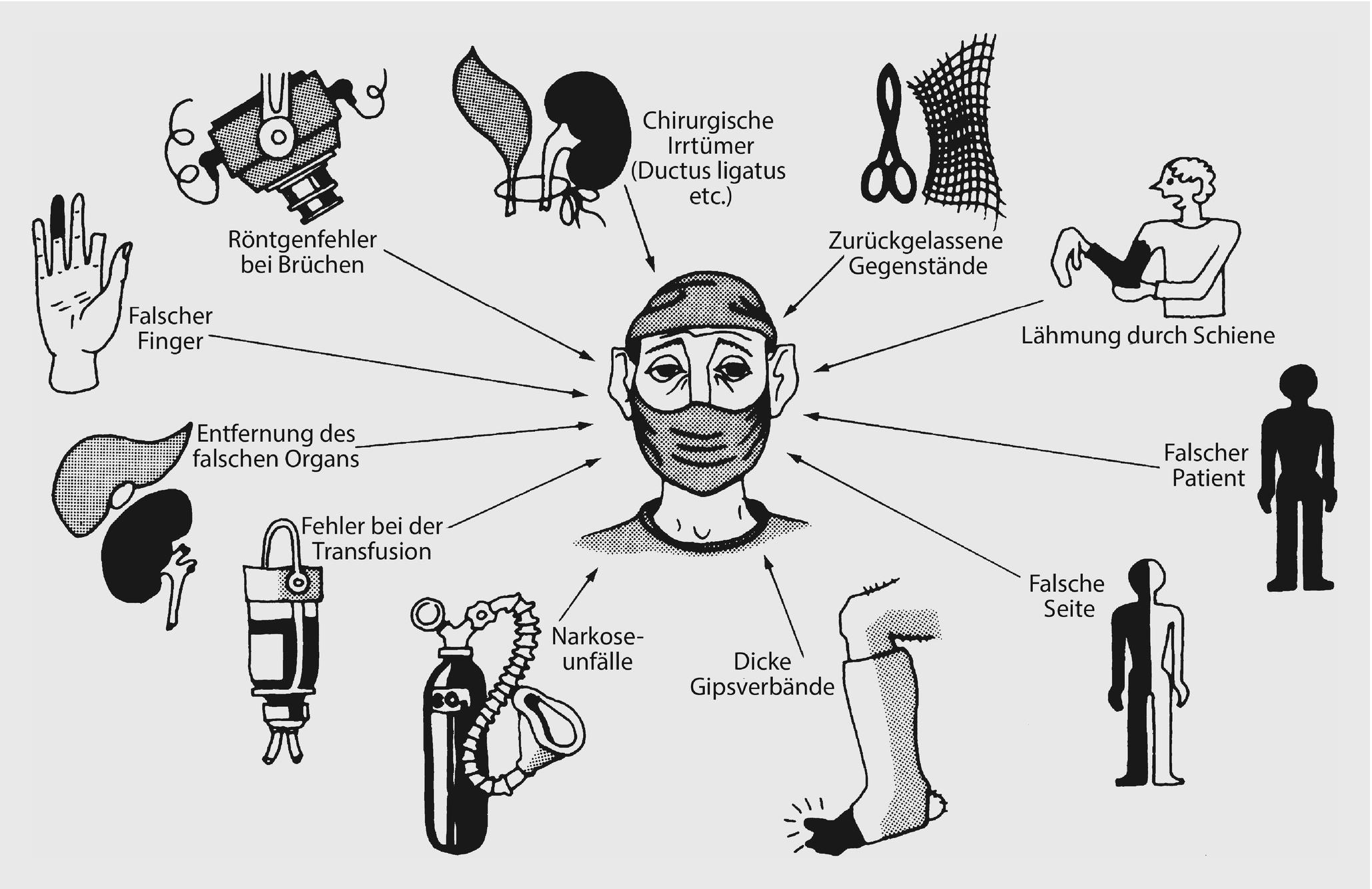 Praktische Durchfuhrung Der Arztlichen Leichenschau
