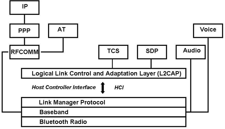 Werden nicht protokoll obex konnte initialisiert RAS