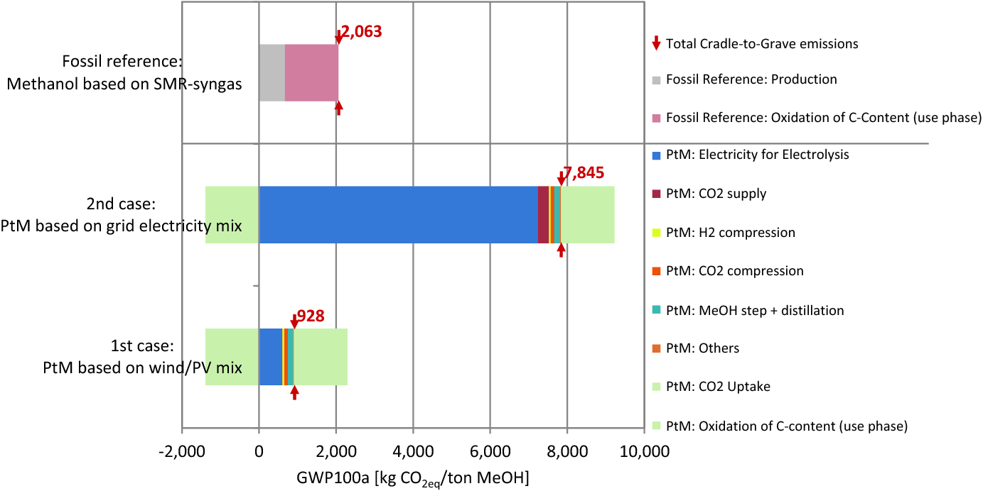 Power-to-Methanol: Techno-Economical and Ecological Insights