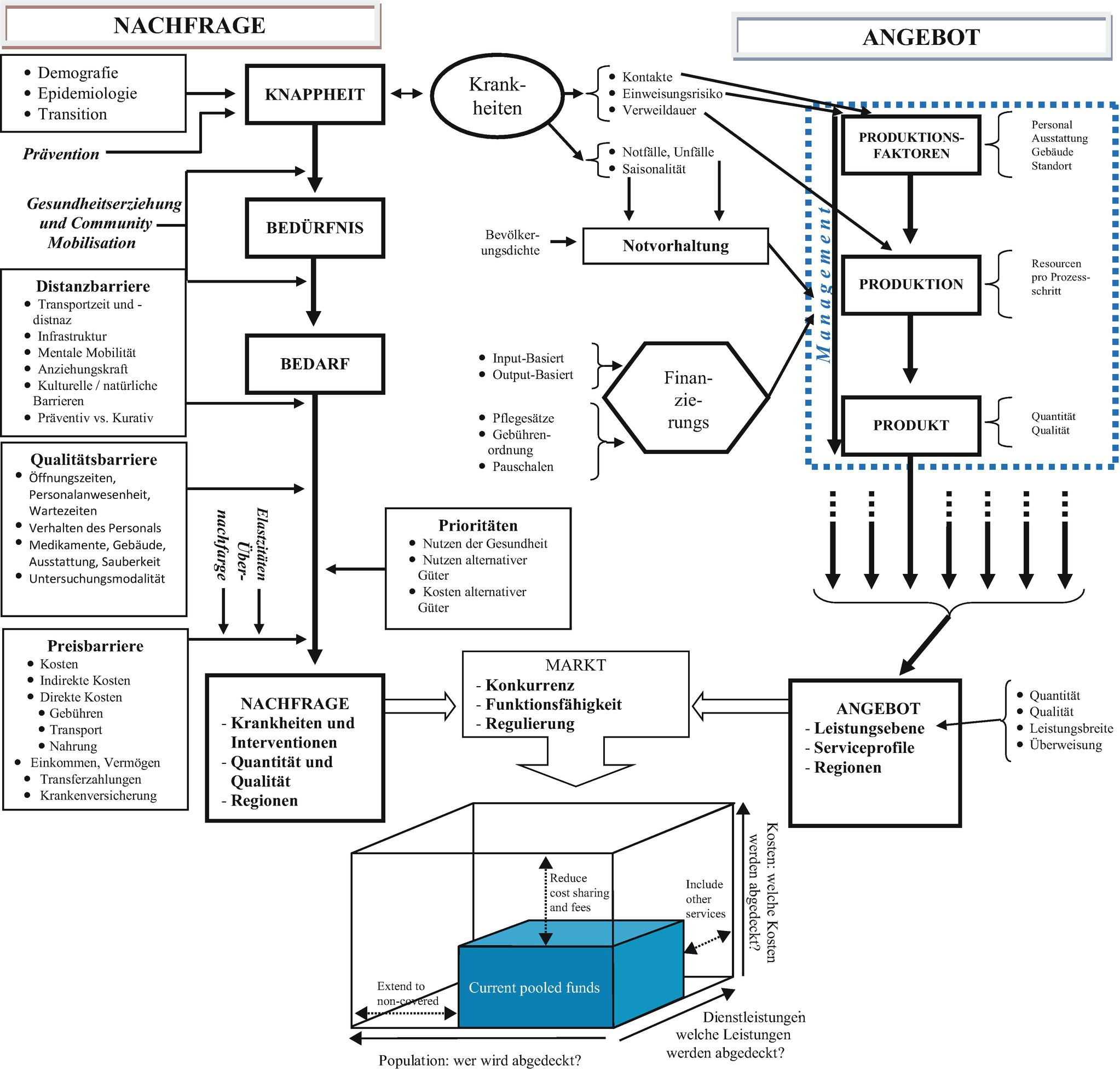 Grundlagen Der Gesundheitsökonomik Springerlink