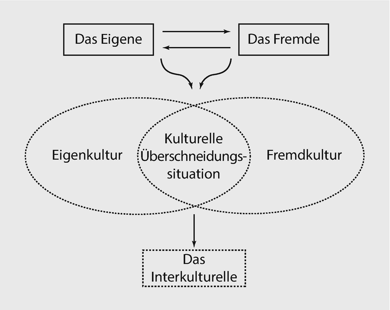 Interkulturelle Kommunikation Methoden Modelle 2