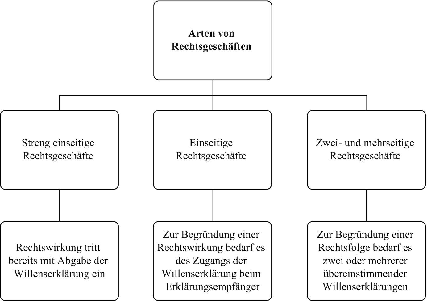 BGB – Allgemeiner Teil   SpringerLink