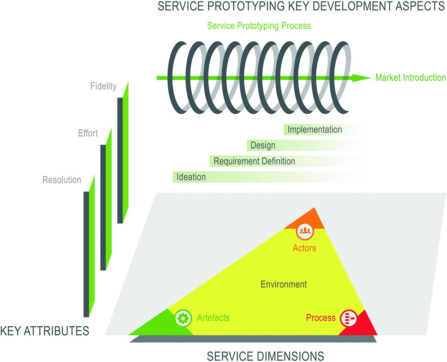 Service Prototyping: Design Dimensions   SpringerLink