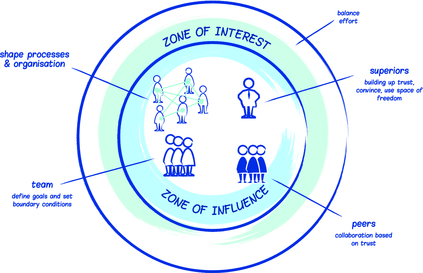 Power, Influence and Win-Win | SpringerLink