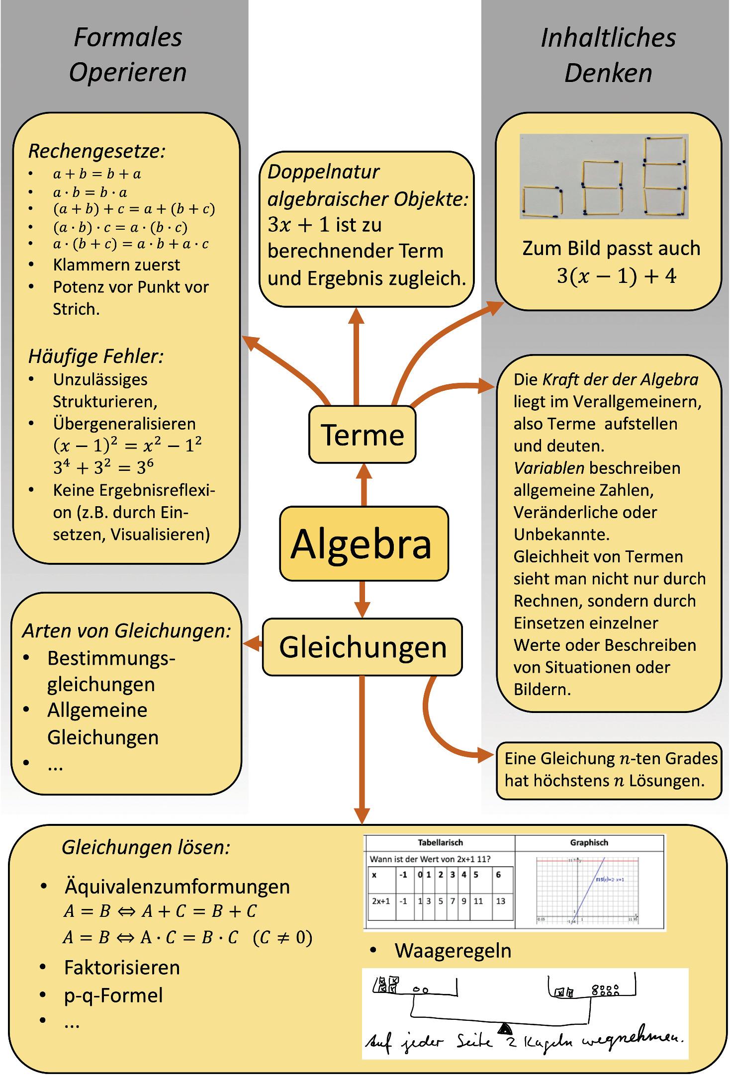 Algebra   SpringerLink